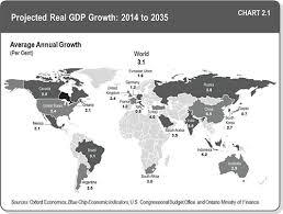 worldeconomy 2035
