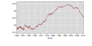 labor-participation-rate-1948-2014-bls