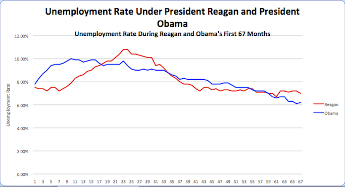 From Forbes Of All Places Obama As Economic Growth Hero Fshiels